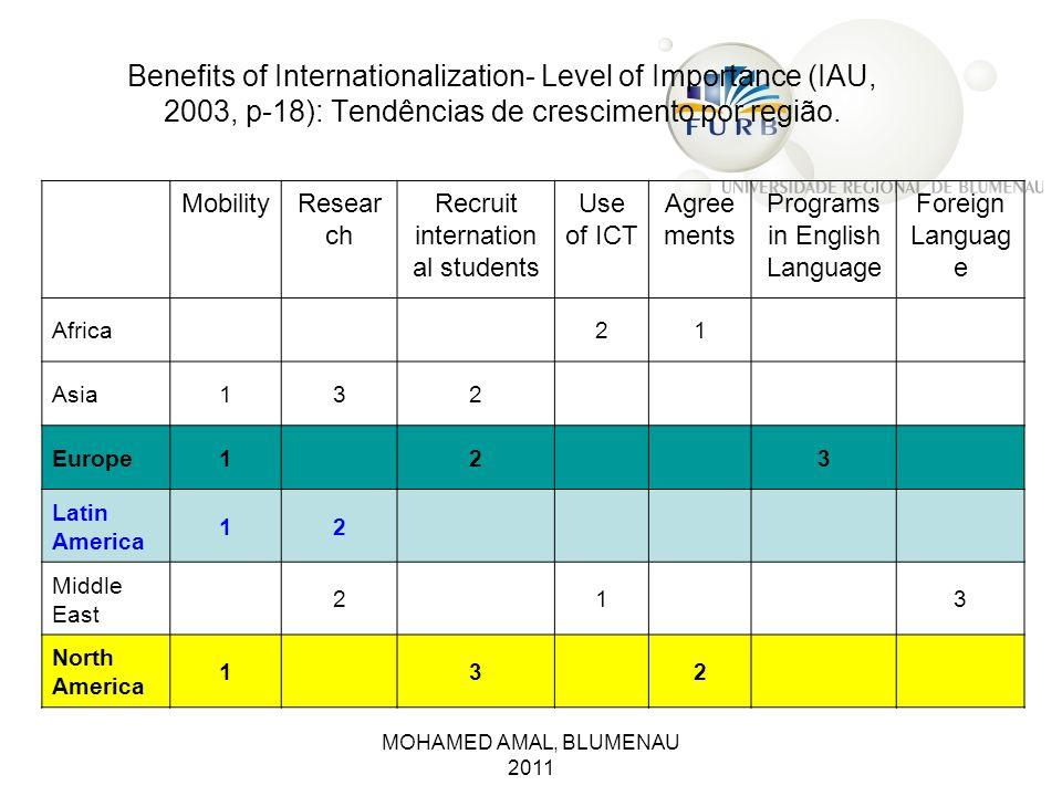 MOHAMED AMAL, BLUMENAU 2011 Benefits of Internationalization- Level of Importance (IAU, 2003, p-18): Tendências de crescimento por região. MobilityRes