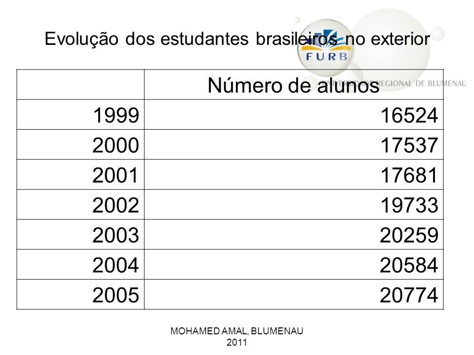 MOHAMED AMAL, BLUMENAU 2011 Evolução dos estudantes brasileiros no exterior Número de alunos 199916524 200017537 200117681 200219733 200320259 2004205