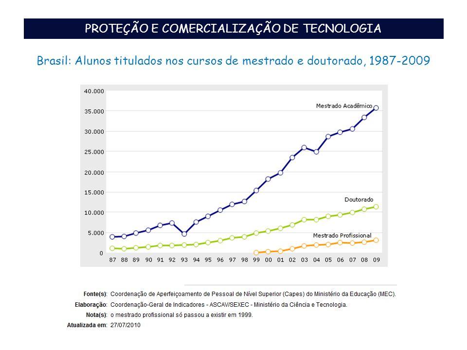 PROTEÇÃO E COMERCIALIZAÇÃO DE TECNOLOGIA Brasil: Alunos titulados nos cursos de mestrado e doutorado, 1987-2009