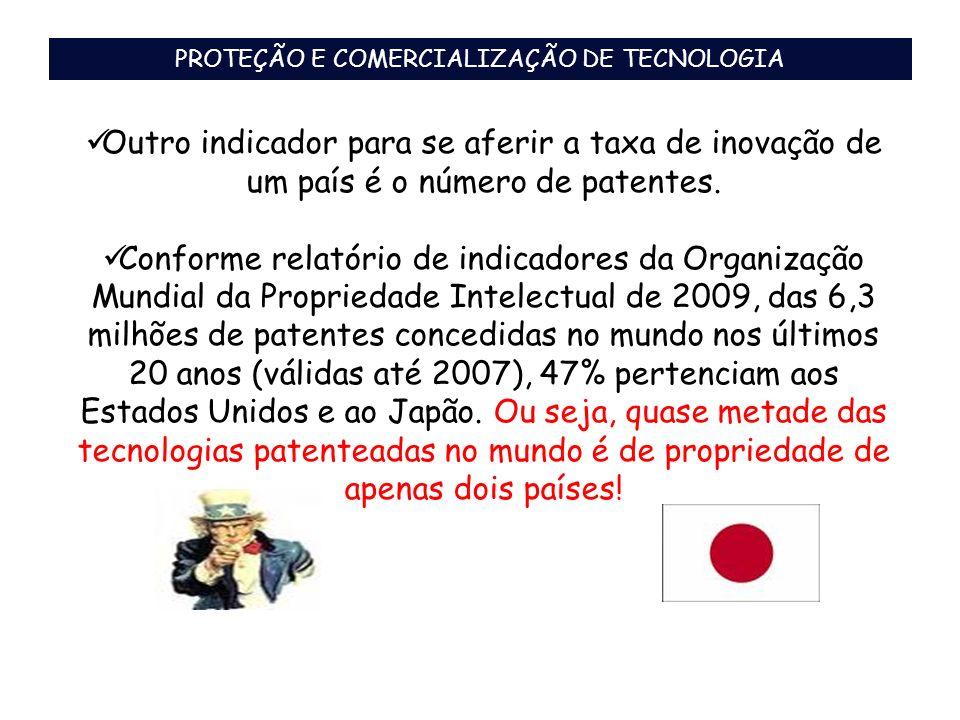 Outro indicador para se aferir a taxa de inovação de um país é o número de patentes. Conforme relatório de indicadores da Organização Mundial da Propr