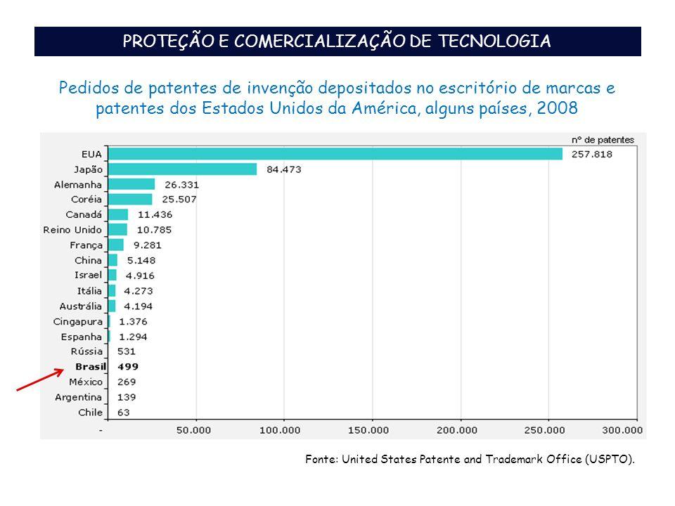 Pedidos de patentes de invenção depositados no escritório de marcas e patentes dos Estados Unidos da América, alguns países, 2008 Fonte: United States