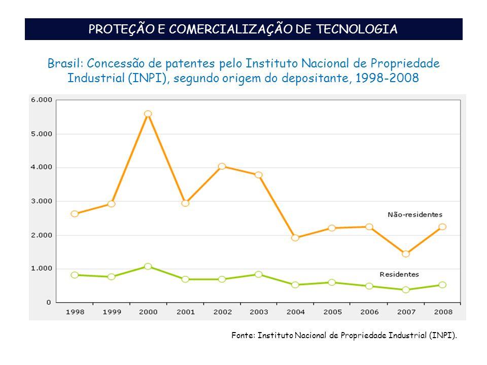 PROTEÇÃO E COMERCIALIZAÇÃO DE TECNOLOGIA Brasil: Concessão de patentes pelo Instituto Nacional de Propriedade Industrial (INPI), segundo origem do dep