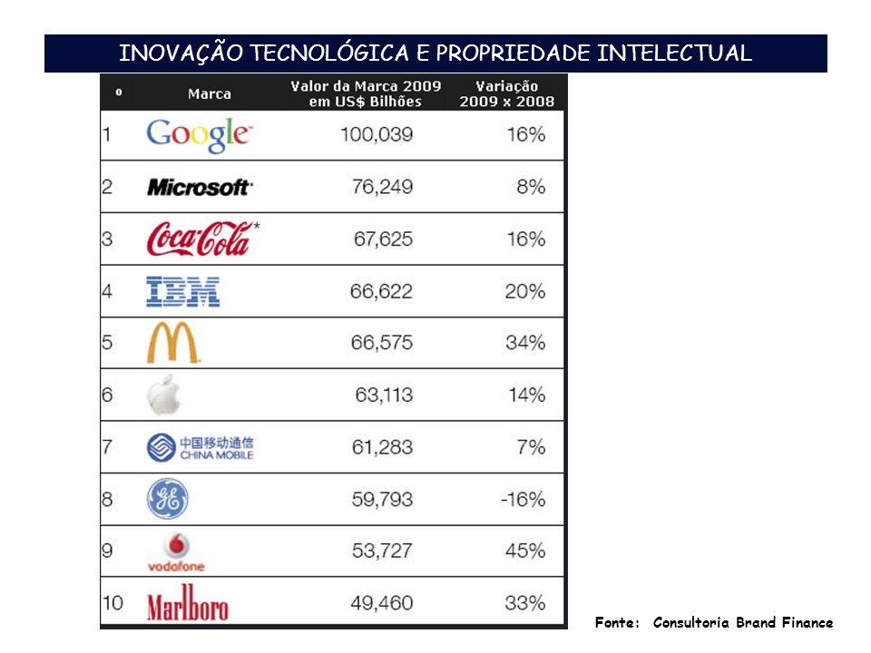 INOVAÇÃO TECNOLÓGICA E PROPRIEDADE INTELECTUAL Fonte: Consultoria Brand Finance