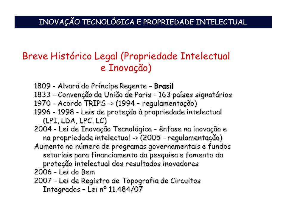Breve Histórico Legal (Propriedade Intelectual e Inovação) 1809 - Alvará do Príncipe Regente – Brasil 1833 – Convenção da União de Paris – 163 países
