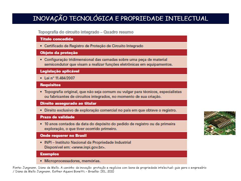 INOVAÇÃO TECNOLÓGICA E PROPRIEDADE INTELECTUAL Fonte: Jungmann, Diana de Mello. A caminho da inovação: proteção e negócios com bens de propriedade int