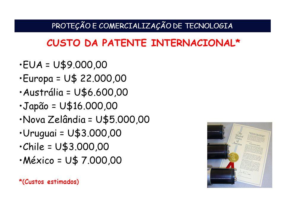 CUSTO DA PATENTE INTERNACIONAL* EUA = U$9.000,00 Europa = U$ 22.000,00 Austrália = U$6.600,00 Japão = U$16.000,00 Nova Zelândia = U$5.000,00 Uruguai =