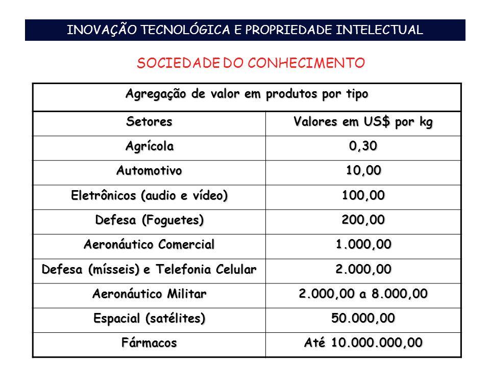 SOCIEDADE DO CONHECIMENTO Agregação de valor em produtos por tipo Setores Valores em US$ por kg Agrícola0,30 Automotivo10,00 Eletrônicos (audio e víde