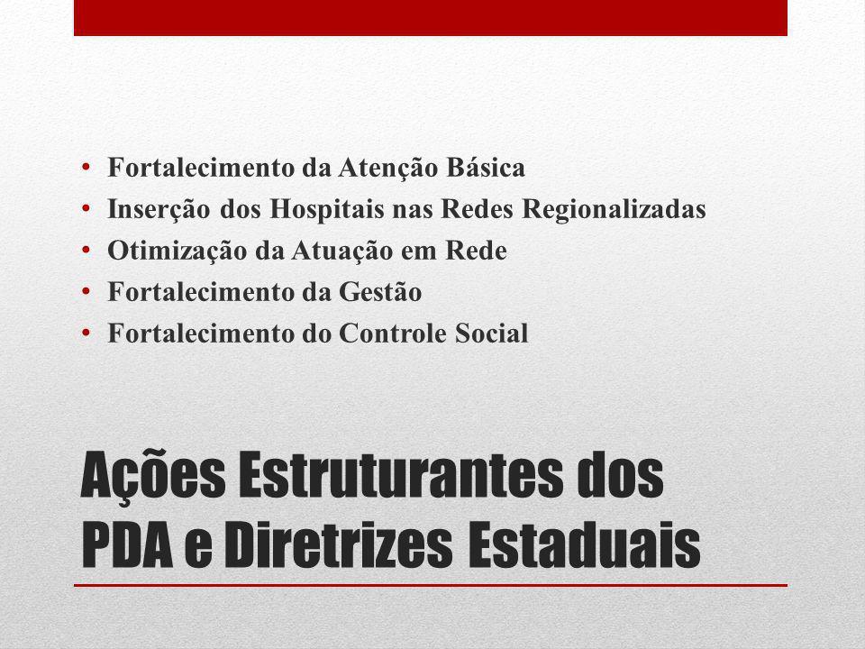 Ações Estruturantes dos PDA e Diretrizes Estaduais Fortalecimento da Atenção Básica Inserção dos Hospitais nas Redes Regionalizadas Otimização da Atua