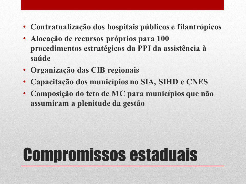 Compromissos estaduais Contratualização dos hospitais públicos e filantrópicos Alocação de recursos próprios para 100 procedimentos estratégicos da PP