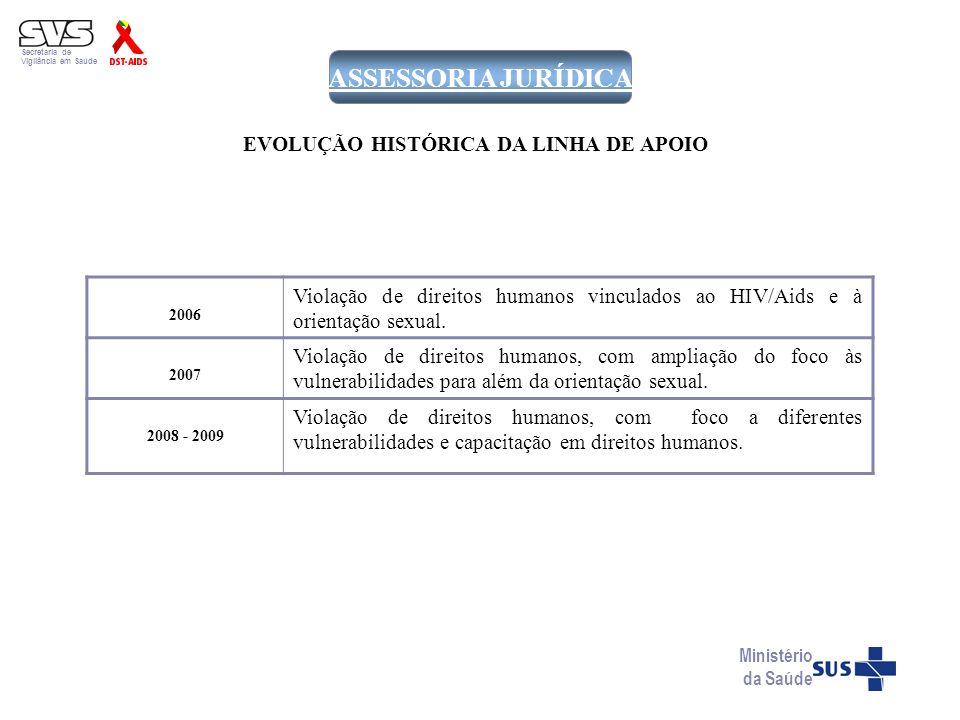 Secretaria de Vigilância em Saúde Ministério da Saúde ASSESSORIA JURÍDICA 2006 Violação de direitos humanos vinculados ao HIV/Aids e à orientação sexu