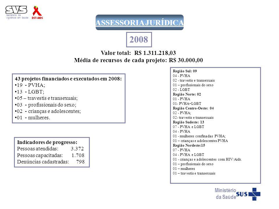 Secretaria de Vigilância em Saúde Ministério da Saúde ASSESSORIA JURÍDICA 43 projetos financiados e executados em 2008: 19 - PVHA; 13 - LGBT; 05 – tra