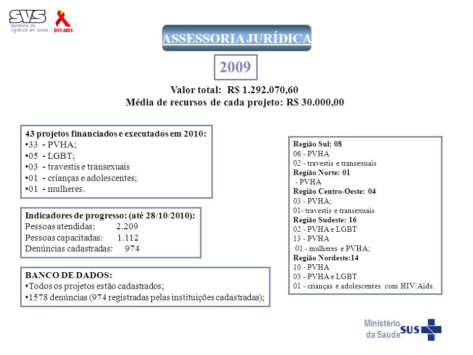 Secretaria de Vigilância em Saúde Ministério da Saúde ASSESSORIA JURÍDICA 43 projetos financiados e executados em 2010: 33 - PVHA; 05 - LGBT; 03 - tra