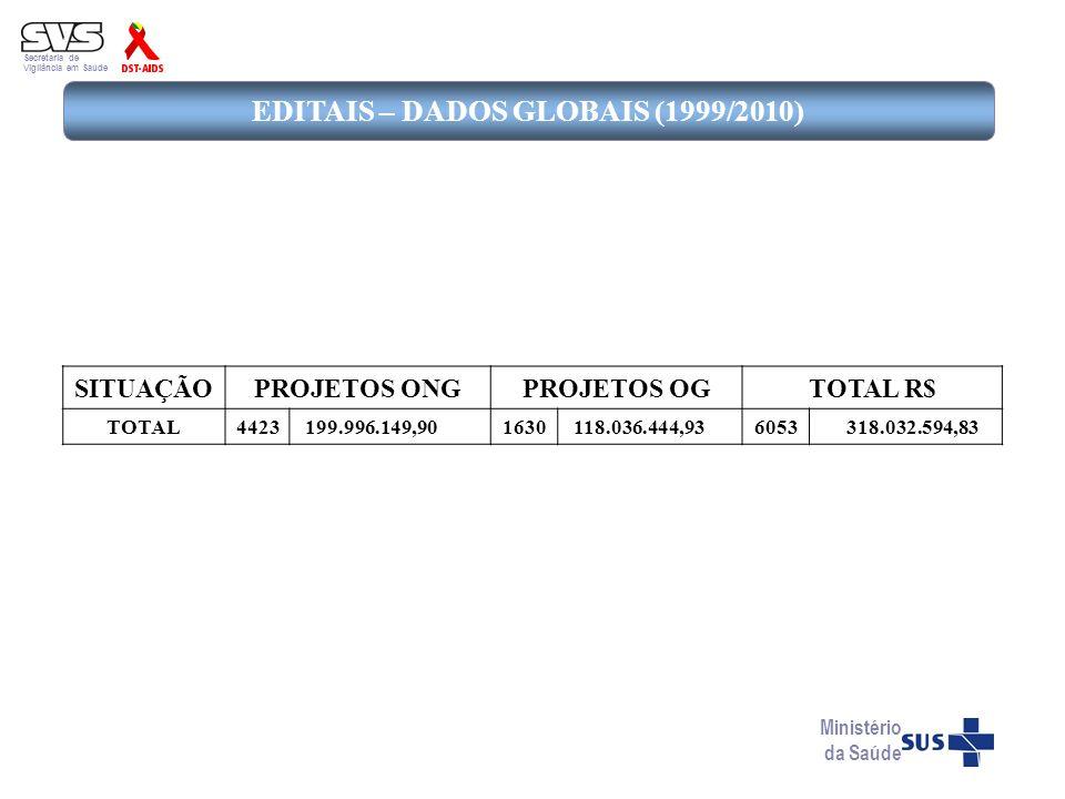 Secretaria de Vigilância em Saúde EDITAIS – DADOS GLOBAIS (1999/2010) Ministério da Saúde SITUAÇÃOPROJETOS ONGPROJETOS OGTOTAL R$ TOTAL4423 199.996.14