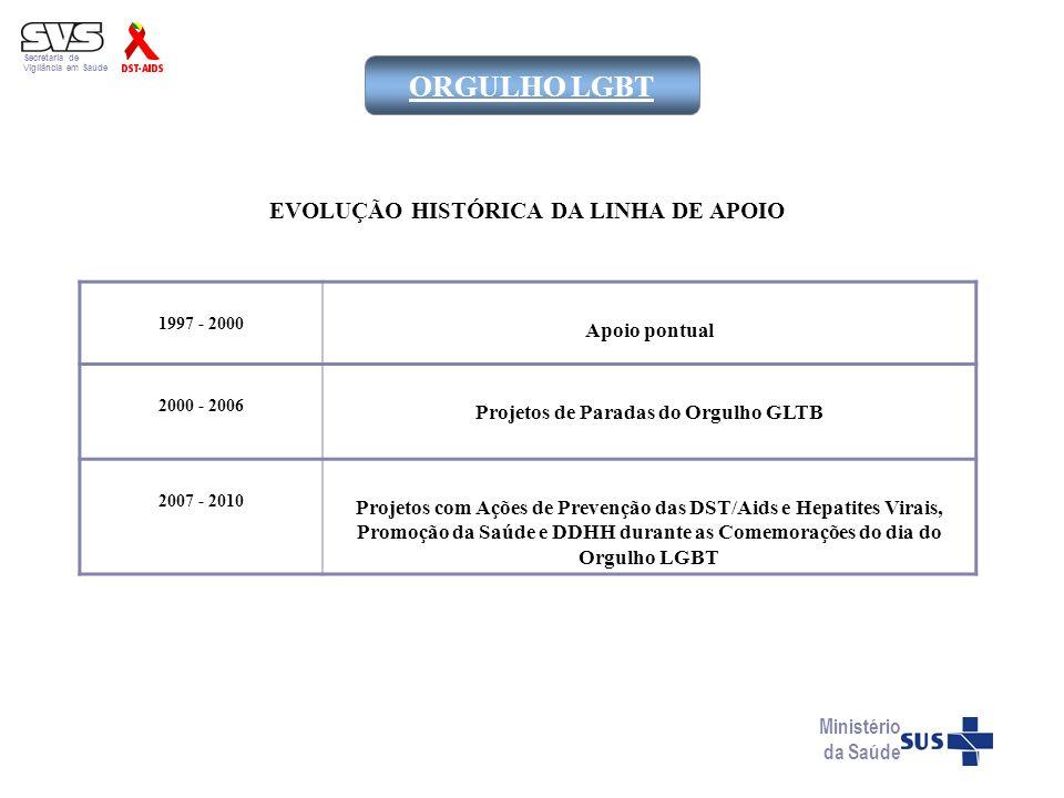 Secretaria de Vigilância em Saúde Ministério da Saúde ORGULHO LGBT 1997 - 2000 Apoio pontual 2000 - 2006 Projetos de Paradas do Orgulho GLTB 2007 - 20