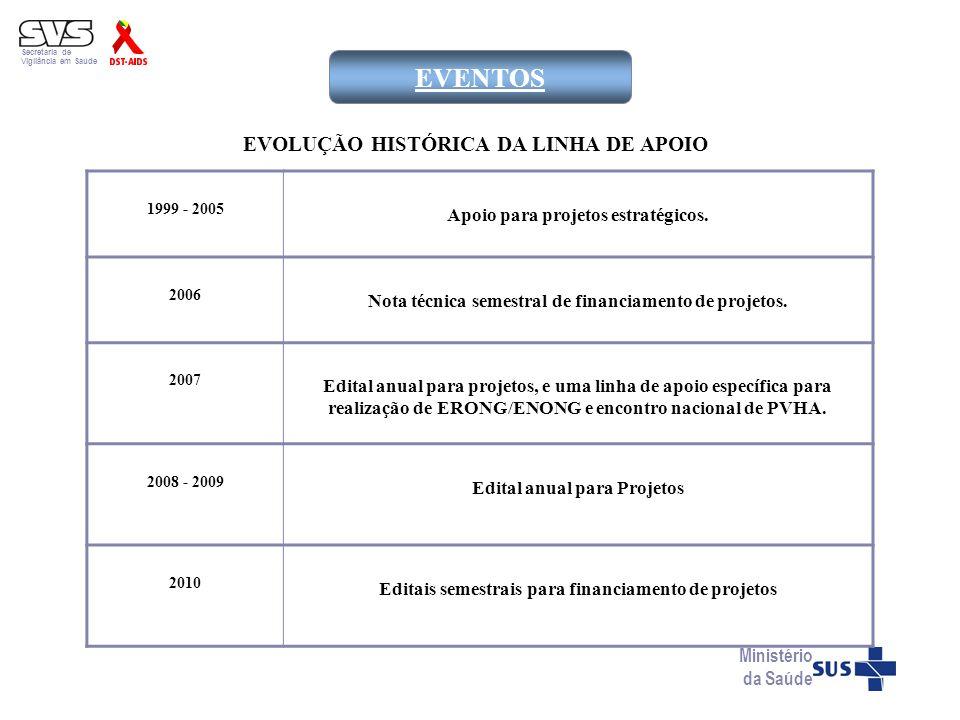 Secretaria de Vigilância em Saúde Ministério da Saúde EVENTOS 1999 - 2005 Apoio para projetos estratégicos. 2006 Nota técnica semestral de financiamen
