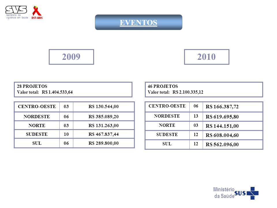 Secretaria de Vigilância em Saúde Ministério da Saúde EVENTOS 2009 28 PROJETOS Valor total: R$ 1.404.533,64 2010 46 PROJETOS Valor total: R$ 2.100.335