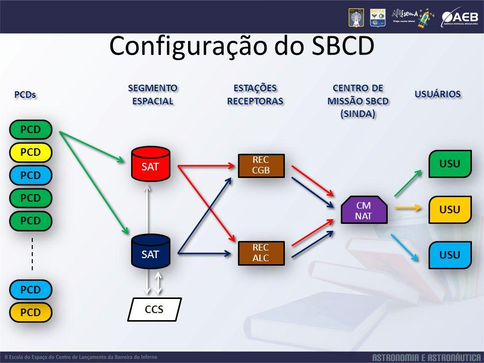 Configuração do SBCD PCD SAT REC CGB REC ALC REC ALC SEGMENTO ESPACIAL SEGMENTO ESPACIAL PCDs CM NAT CM NAT PCD USUÁRIOS USU ESTAÇÕES RECEPTORAS ESTAÇ