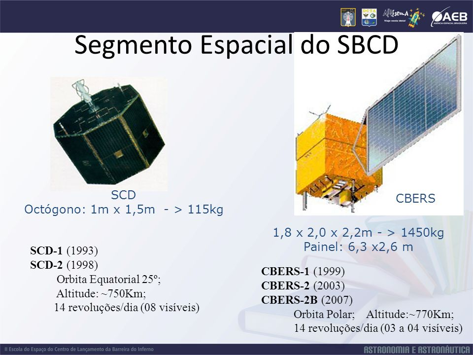 CBERS Segmento Espacial do SBCD SCD Octógono: 1m x 1,5m - > 115kg SCD-1 (1993) SCD-2 (1998) Orbita Equatorial 25º; Altitude: ~750Km; 14 revoluções/dia
