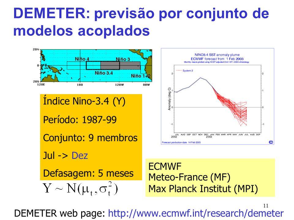 11 DEMETER: previsão por conjunto de modelos acoplados Índice Nino-3.4 (Y) Período: 1987-99 Conjunto: 9 membros Jul -> Dez Defasagem: 5 meses DEMETER web page: http://www.ecmwf.int/research/demeter ECMWF Meteo-France (MF) Max Planck Institut (MPI)