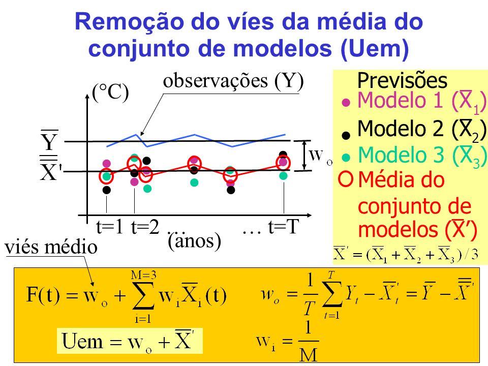 15 Remoção do víes da média do conjunto de modelos (Uem) Previsões Modelo 1 (X ) Modelo 2 (X ) Modelo 3 (X ) Média do conjunto de modelos (X) … t=Tt=1 t=2 … observações (Y) (anos) ( C) 1 2 3 viés médio