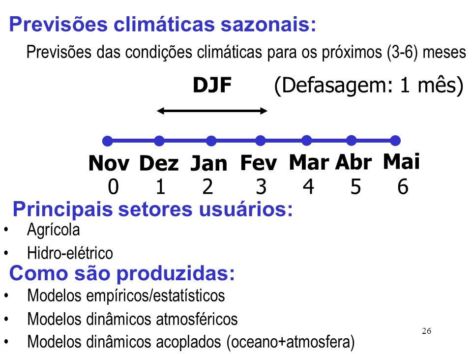26 Previsões climáticas sazonais: Como são produzidas: Modelos empíricos/estatísticos Modelos dinâmicos atmosféricos Modelos dinâmicos acoplados (oceano+atmosfera) Previsões das condições climáticas para os próximos (3-6) meses NovDez Jan Fev Mar Abr Mai DJF (Defasagem: 1 mês) Principais setores usuários: Agrícola Hidro-elétrico 012 3 4 5 6