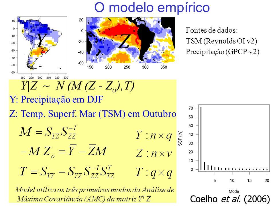 28 O modelo empírico Y|Z ~ N (M (Z - Z o ),T) Y: Precipitação em DJF Z: Temp.