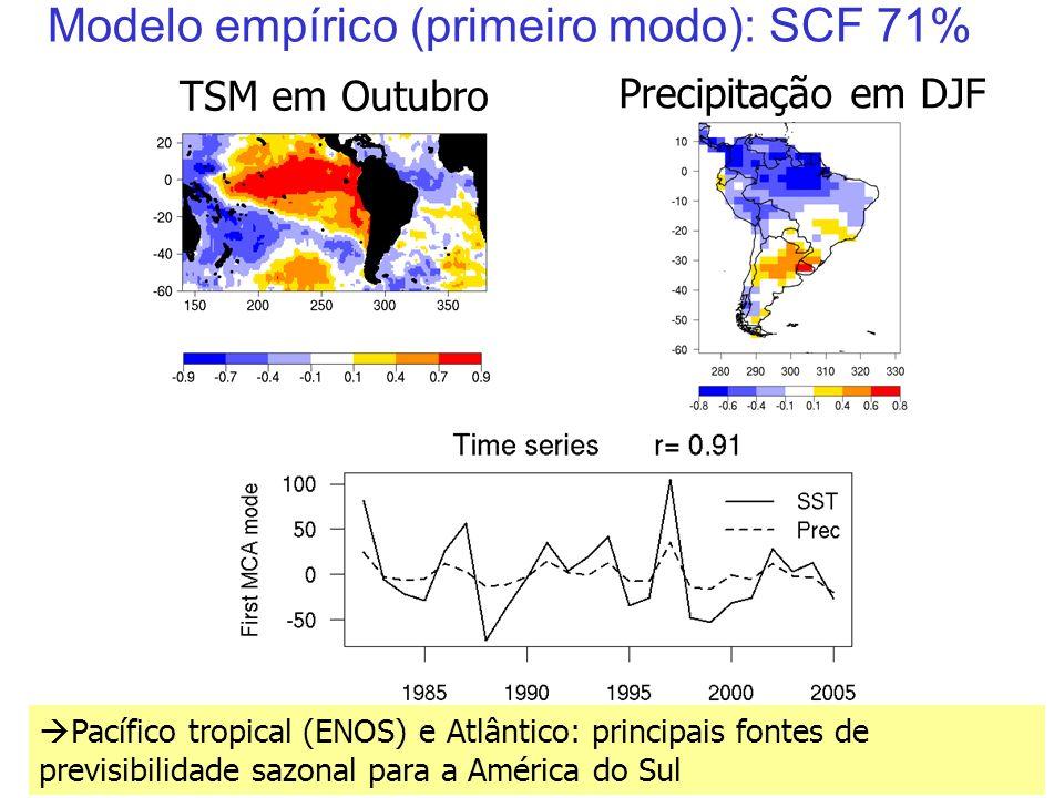 29 Modelo empírico (primeiro modo): SCF 71% TSM em Outubro Precipitação em DJF Pacífico tropical (ENOS) e Atlântico: principais fontes de previsibilidade sazonal para a América do Sul