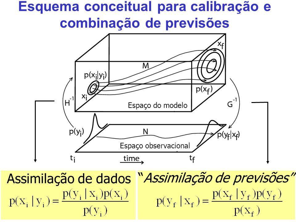 3 Esquema conceitual para calibração e combinação de previsões Assimilação de dados Assimilação de previsões Espaço observacional Espaço do modelo