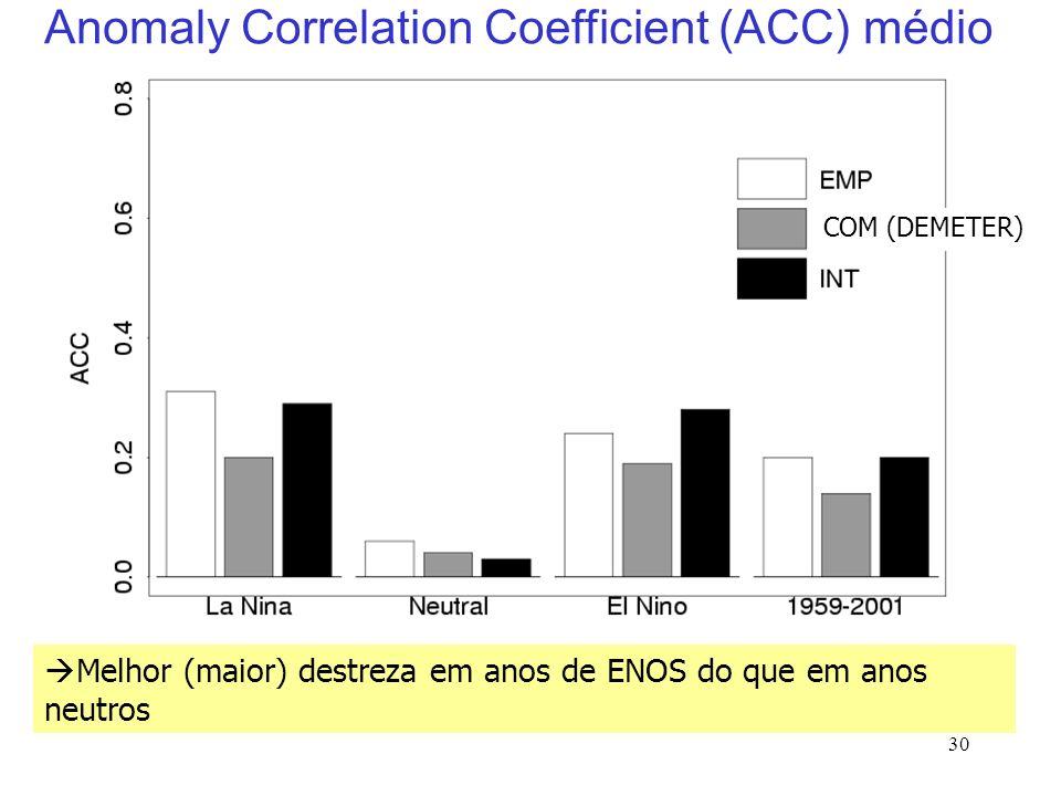 30 Anomaly Correlation Coefficient (ACC) médio Melhor (maior) destreza em anos de ENOS do que em anos neutros COM (DEMETER)