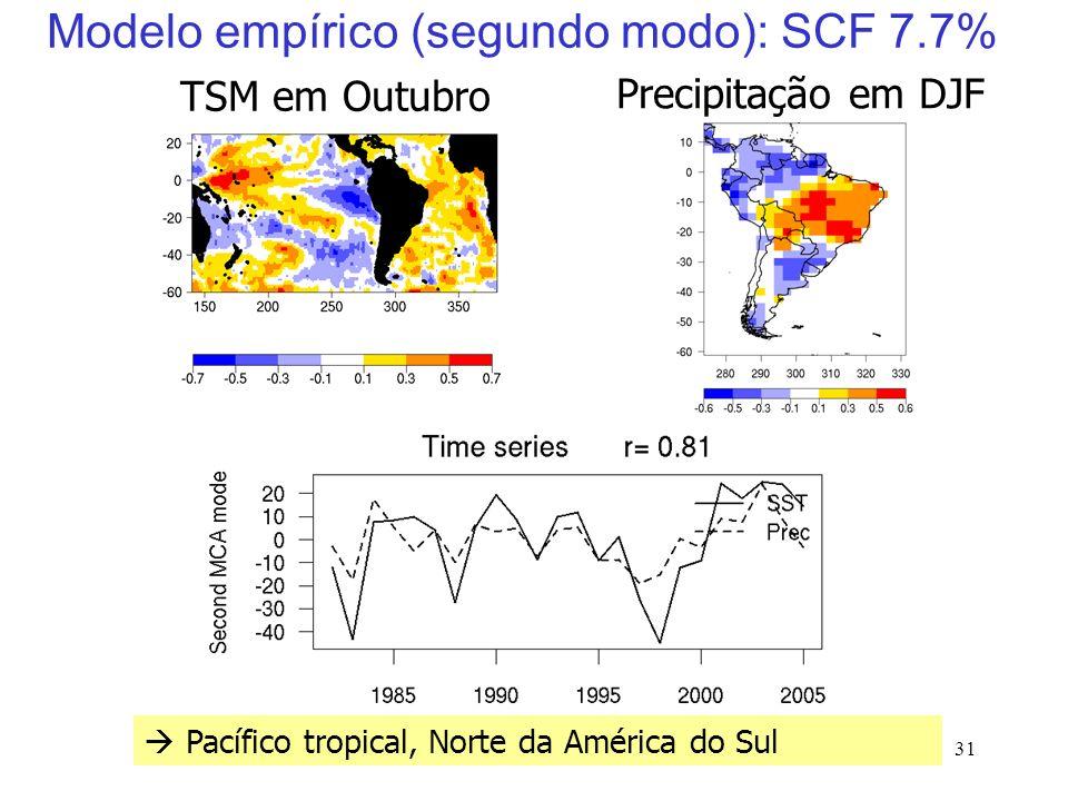 31 Modelo empírico (segundo modo): SCF 7.7% Precipitação em DJF Pacífico tropical, Norte da América do Sul TSM em Outubro