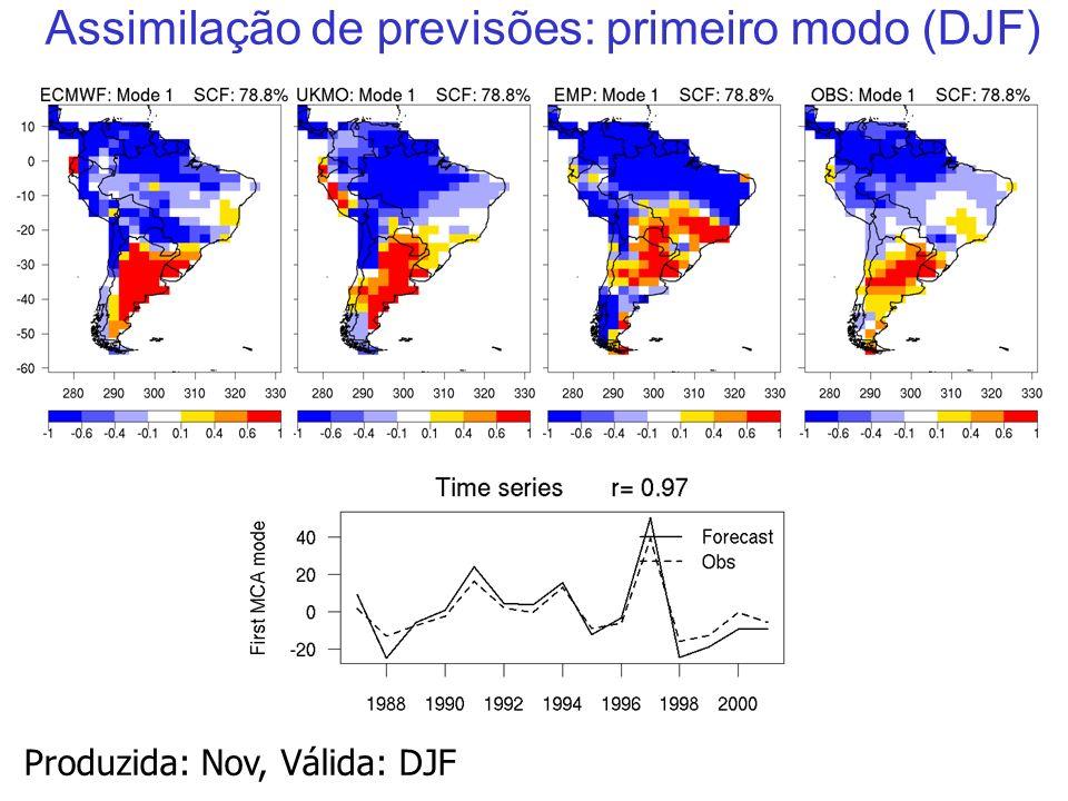 34 Assimilação de previsões: primeiro modo (DJF) Produzida: Nov, Válida: DJF