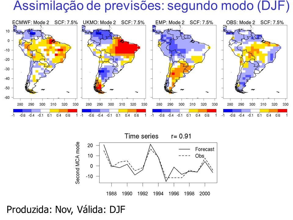 35 Assimilação de previsões: segundo modo (DJF) Produzida: Nov, Válida: DJF