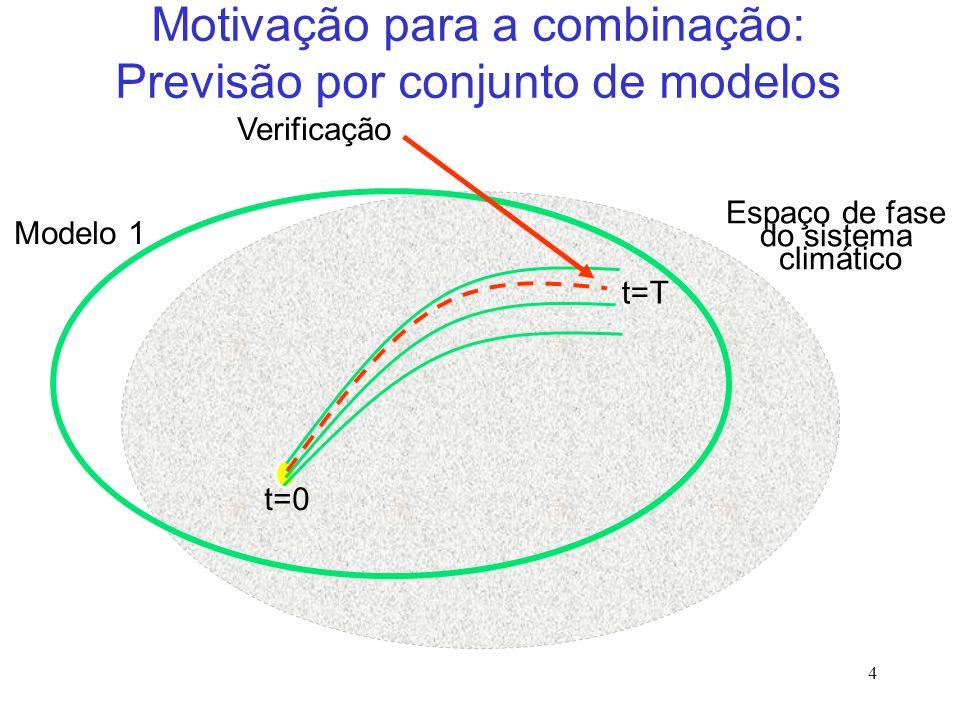 4 Verificação Motivação para a combinação: Previsão por conjunto de modelos Modelo 1 t=0 t=T Espaço de fase do sistema climático