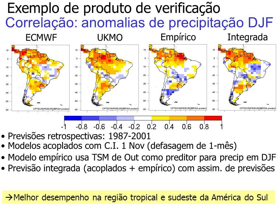 41 EmpíricoIntegrada Correlação: anomalias de precipitação DJF Melhor desempenho na região tropical e sudeste da América do Sul Previsões retrospectivas: 1987-2001 Modelos acoplados com C.I.