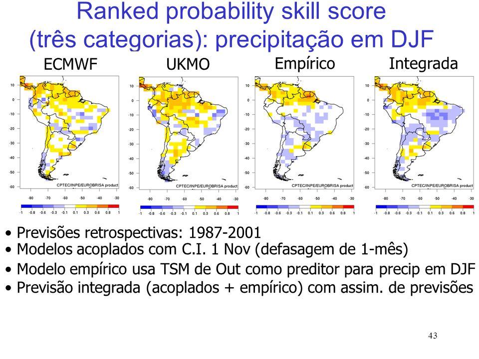 43 EmpíricoIntegrada Ranked probability skill score (três categorias): precipitação em DJF UKMOECMWF Previsões retrospectivas: 1987-2001 Modelos acoplados com C.I.