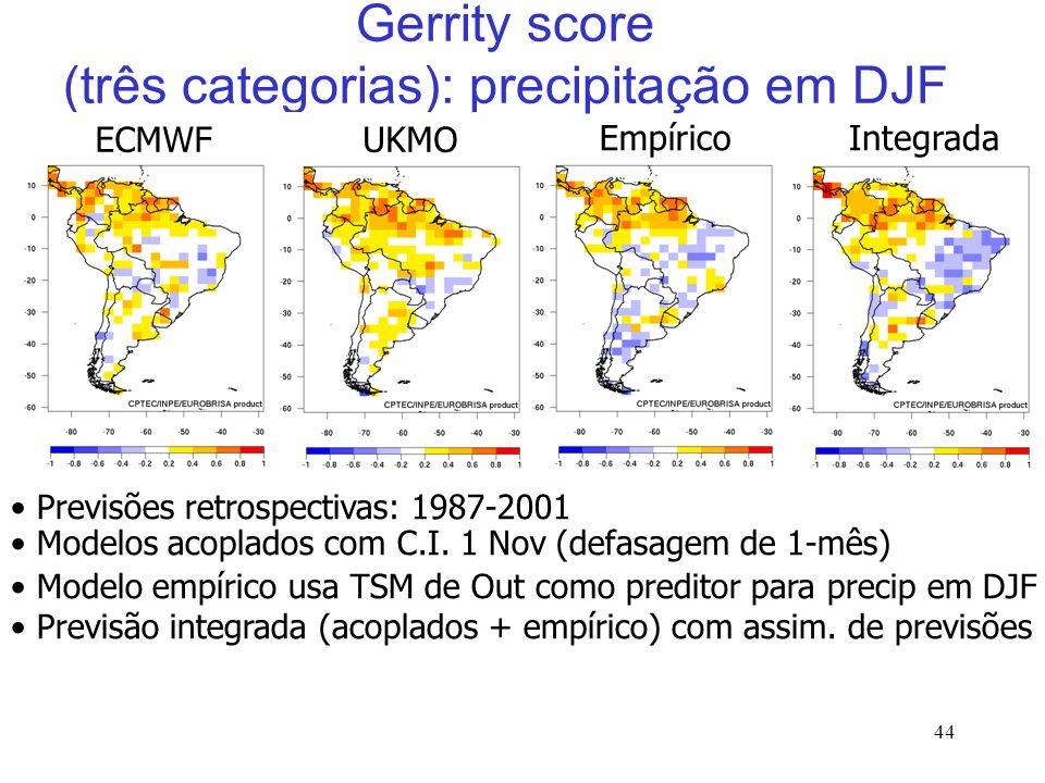 44 EmpíricoIntegrada Gerrity score (três categorias): precipitação em DJF UKMOECMWF Previsões retrospectivas: 1987-2001 Modelos acoplados com C.I.
