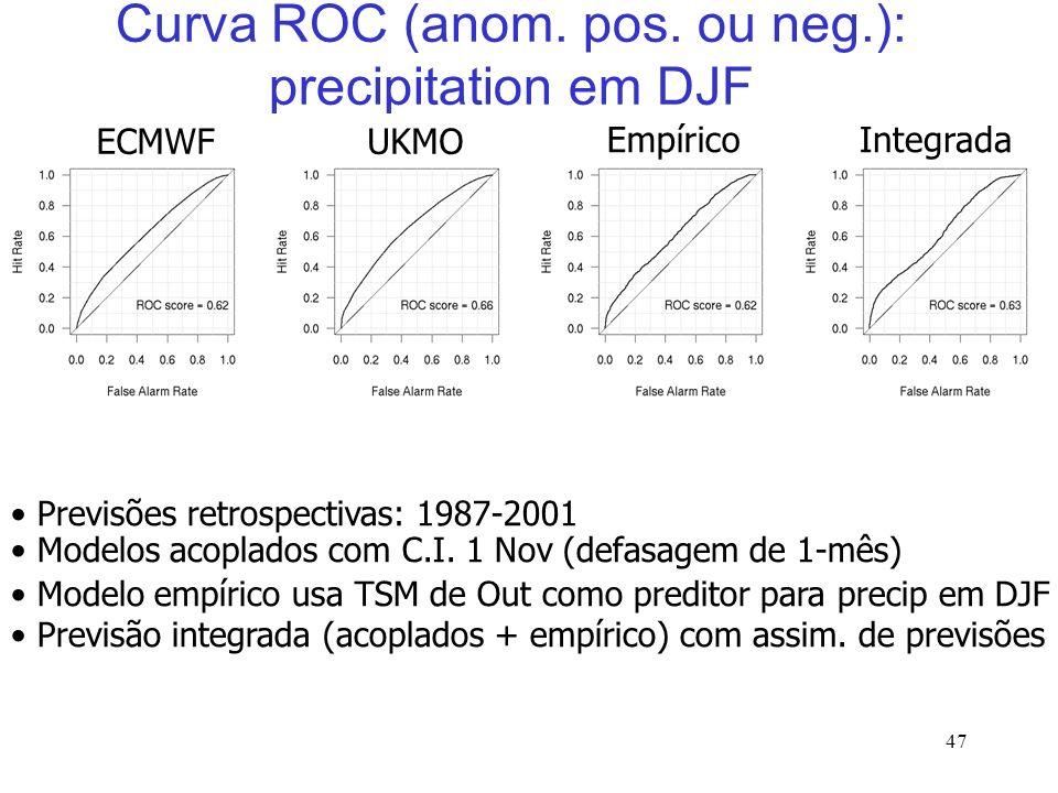 47 EmpíricoIntegrada Curva ROC (anom. pos.