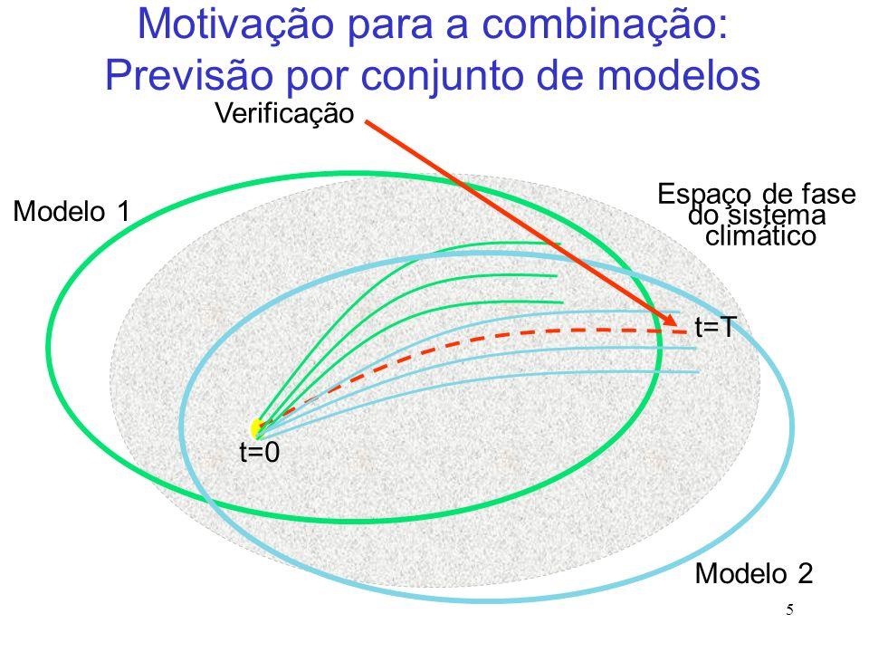 5 Verificação Modelo 1 Modelo 2 t=0 t=T Espaço de fase do sistema climático Motivação para a combinação: Previsão por conjunto de modelos