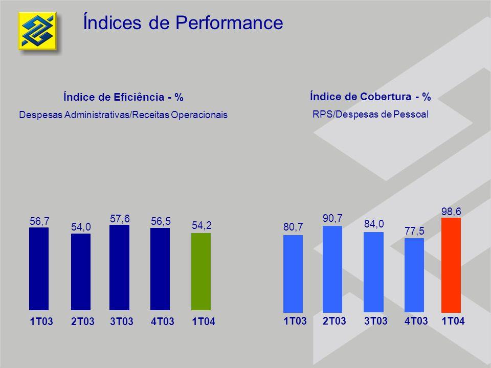 Índices de Performance 56,7 54,0 57,6 1T032T033T034T031T04 56,5 54,2 80,7 90,7 84,0 77,5 98,6 1T032T033T034T031T04 Índice de Eficiência - % Despesas A