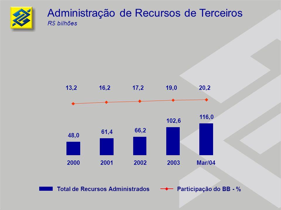 Administração de Recursos de Terceiros R$ bilhões 13,216,217,219,020,2 48,0 61,4 66,2 102,6 116,0 2000200120022003Mar/04 Total de Recursos Administrad