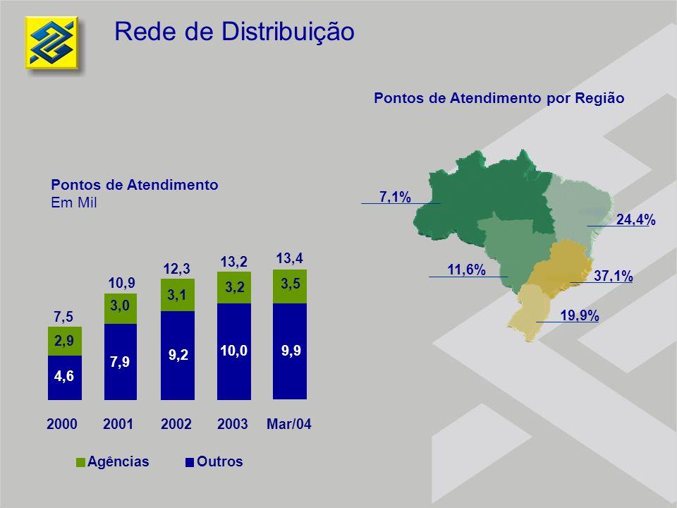 7,1% 11,6% 24,4% 37,1% 19,9% Rede de Distribuição 2000200120022003Mar/04 4,6 7,9 9,2 10,0 2,9 3,0 3,1 3,2 7,5 10,9 12,3 13,2 9,9 3,5 13,4 Pontos de At