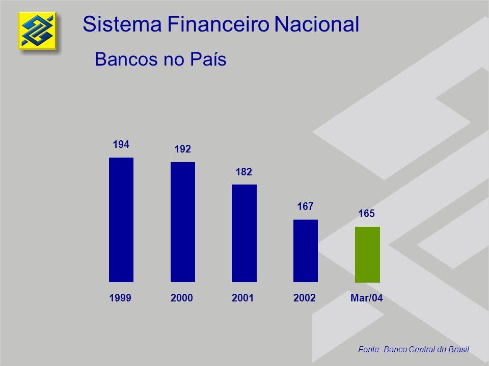 194 192 182 167 165 1999200020012002Mar/04 Bancos no País Sistema Financeiro Nacional Fonte: Banco Central do Brasil