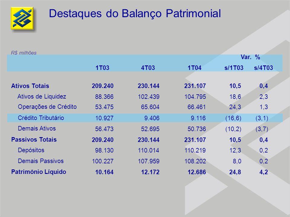 Destaques do Balanço Patrimonial Ativos Totais209.240230.144231.10710,50,4 Ativos de Liquidez 88.366102.439104.79518,62,3 Operações de Crédito 53.4756