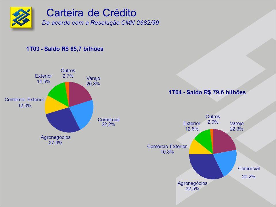 Carteira de Crédito 1T03 - Saldo R$ 65,7 bilhões Varejo 20,3% Comercial 22,2% Comércio Exterior 12,3% Exterior 14,5% Outros 2,7% Agronegócios 27,9% 1T