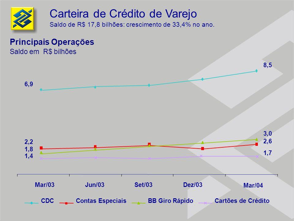 Mar/03Jun/03Set/03Dez/03 CDCContas Especiais BB Giro RápidoCartões de Crédito Carteira de Crédito de Varejo Saldo de R$ 17,8 bilhões: crescimento de 3