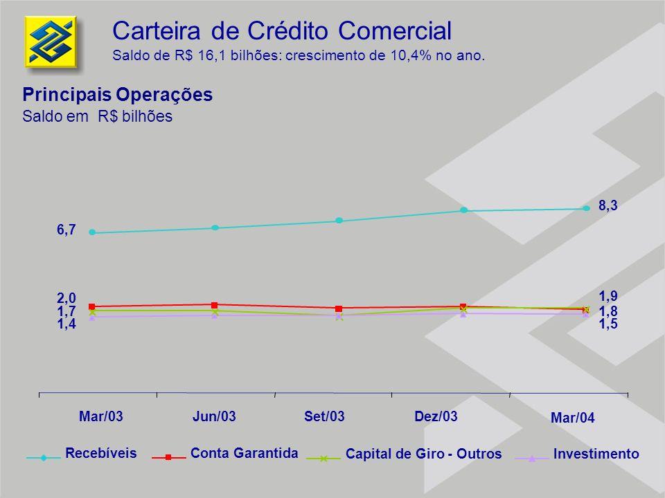 RecebíveisConta Garantida InvestimentoCapital de Giro - Outros Carteira de Crédito Comercial Saldo de R$ 16,1 bilhões: crescimento de 10,4% no ano. 6,