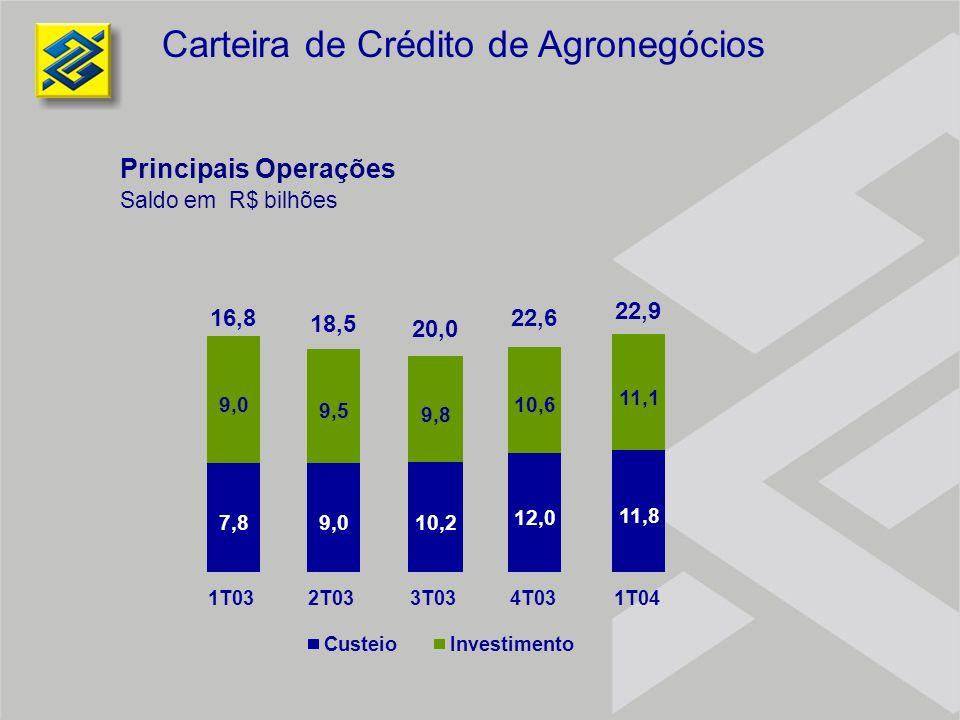Carteira de Crédito de Agronegócios Principais Operações Saldo em R$ bilhões 7,8 9,0 1T03 9,0 9,5 2T03 10,2 9,8 3T03 12,0 10,6 4T03 11,8 11,1 1T04 Cus