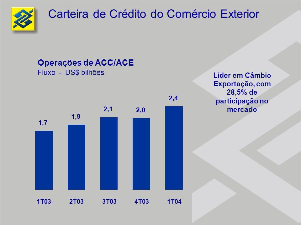 1,7 1,9 2,1 2,0 2,4 1T032T033T034T031T04 Operações de ACC/ACE Fluxo - US$ bilhões Líder em Câmbio Exportação, com 28,5% de participação no mercado Car