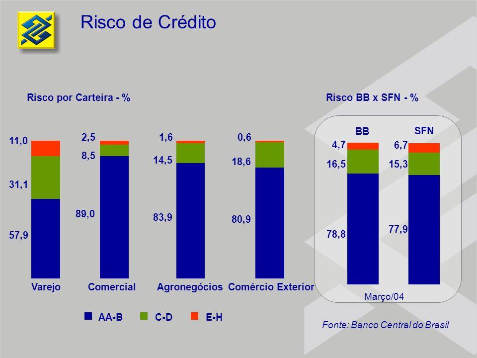 Risco de Crédito AA-BC-DE-H VarejoComercialComércio ExteriorAgronegócios 57,9 89,0 83,9 80,9 31,1 8,5 14,5 18,6 11,0 2,51,60,6 BB SFN Março/04 78,8 16