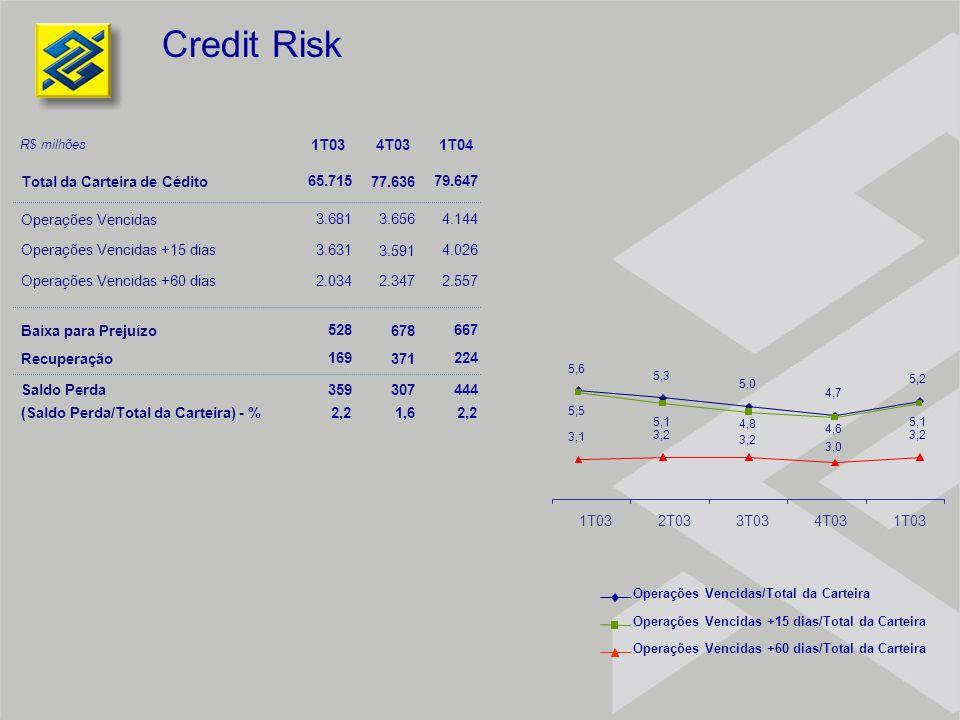 Credit Risk 1T034T031T04 Total da Carteira de Cédito Operações Vencidas Operações Vencidas +15 dias Operações Vencidas +60 dias Baixa para Prejuízo Re